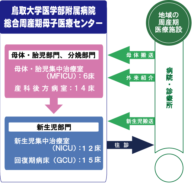 周産期医療ネットワーク図