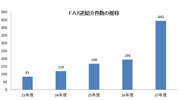 08_H27FAX逆紹介件数の推移