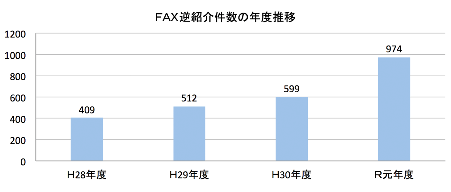 FAX逆紹介件数の推移