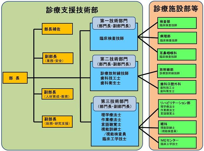 H28組織図